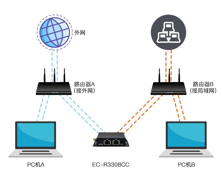 双网卡内外网互联(2).png